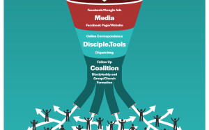 The Funnel: Illustrating Media to Disciple Making Movements